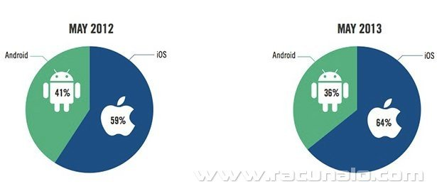 Android vs iOS 02